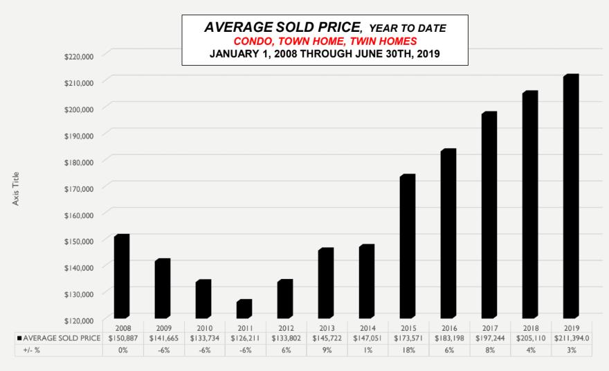 <a href = 'https://drive.google.com/file/d/1pn708nkJRufHSkRpbc9wJrWVAac8r3c1/view' target='_blank' >Avg Sold Price</a>